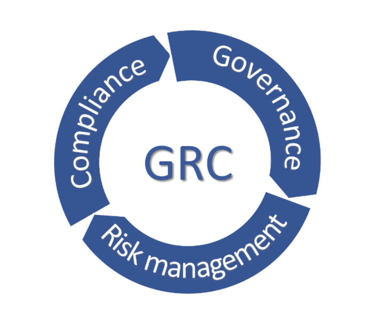qualified audit academy grc