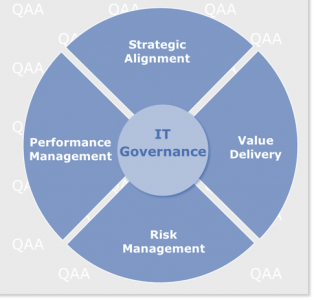 qualified audit academy IT governance