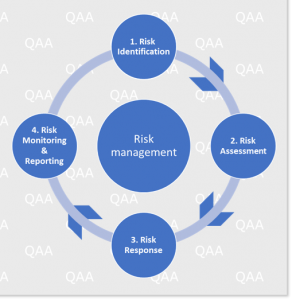 qualified audit academy risk management